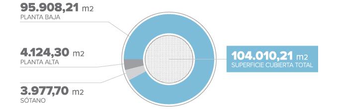 superficie_cubierta_grafico